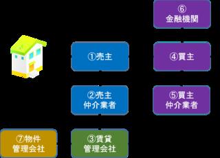 図1(不動産関係者).png